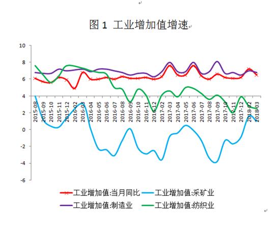 交行刘学智:高频数据显示工业生产可能放缓