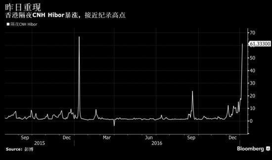 (Hibor1月6日创下历史第二高位  来源:彭博)