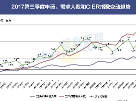 今年第三季度《中国就业市场景气报告》:稳中有升