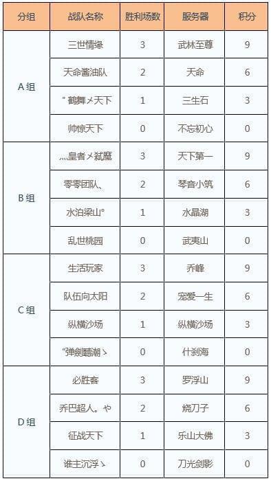 第七届全球争霸赛小组赛A、B、C、D组组内循环赛赛果