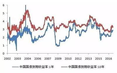 浦银安盛:短期震荡盘整  二季度指数有望创新高