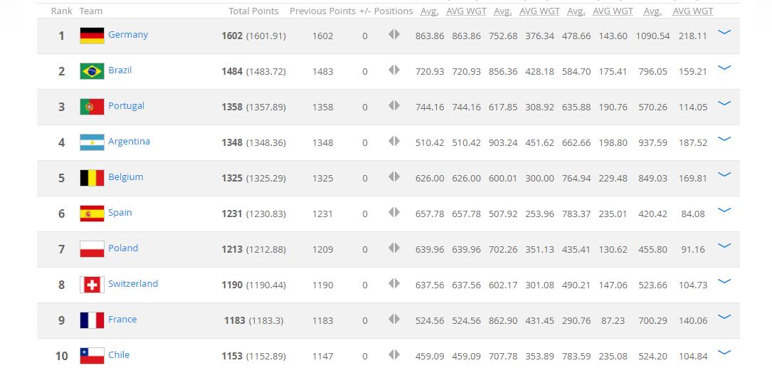 FIFA最新排名:国足升至亚洲第5或成亚洲杯种子队