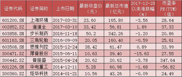 沪综指盘中创2年新高 这些股却跌至历史新低