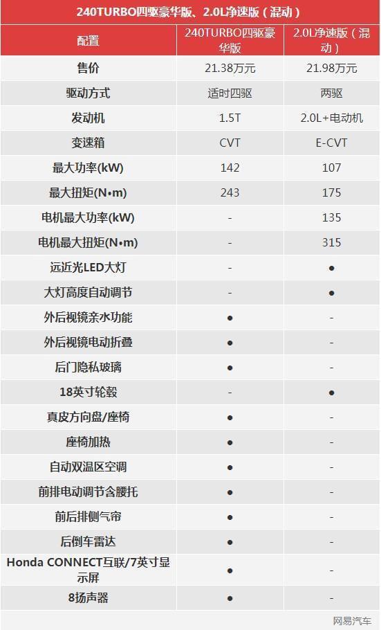 推荐四驱豪华版/净速版 本田CR-V全系导购