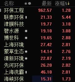 环保股盘中异动拉升 联泰环保涨逾5%