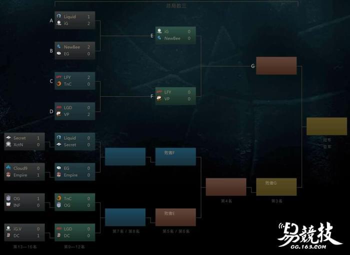 中国三缺一 TI7淘汰赛LGD不敌VP掉入败者组