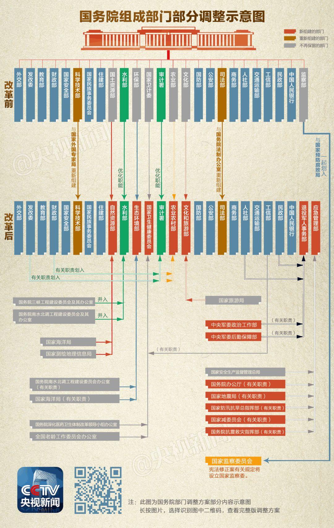 极简版!一张小图带你看清国务院机构改革方案