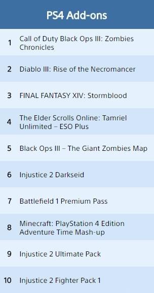 六月第二!暗黑3PS4版死灵法师拓展包销量喜人