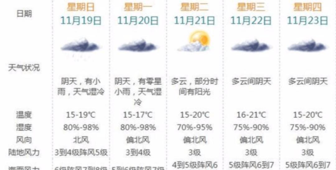 一夜入秋!冷空气+台风,珠海最低降至15℃