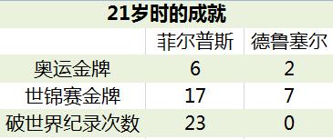 世锦赛7金MVP真能接班菲鱼?同期成就不及1/5!