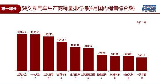 4月乘用车零售增长9.6% 韩系车恢复势头强劲