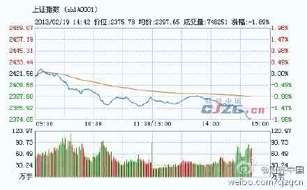 快讯:沪指跌超1% 两市近2400股下跌