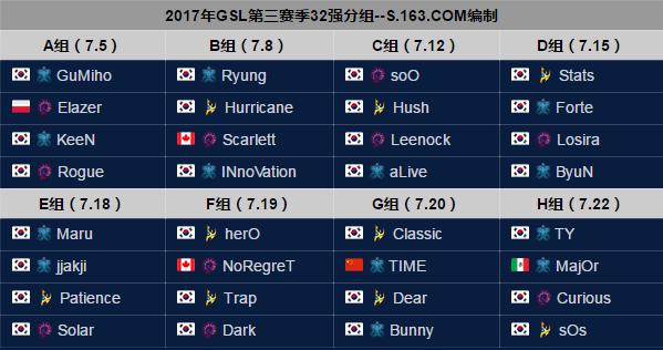 GSL第三赛季32强分组出炉 TIME首轮迎战Classic