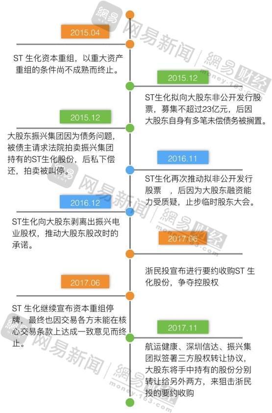 清流 ST生化纷争揭秘:信达14亿债权或成烫手山芋