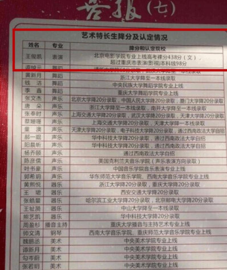 恭喜!重庆考生王俊凯被北京电影学院录取