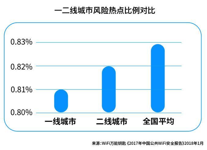 2017年中国公共WiFi安全报告:一二线城市WiFi更安全