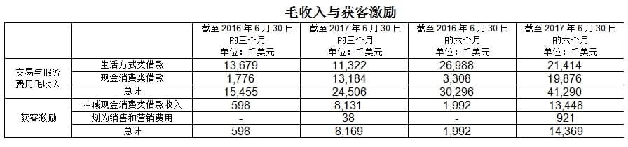 信而富发布2017年第二季度财务报告
