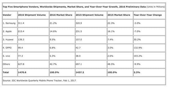 2016年国产手机华为出货量第一OPPO紧随其后的照片 - 3