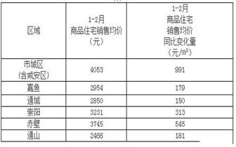 """嗖嗖嗖 咸宁城区房价""""狂涨""""均价突破4000/㎡"""