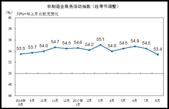 统计局:8月非制造业PMI为53.4% 延续扩张态势