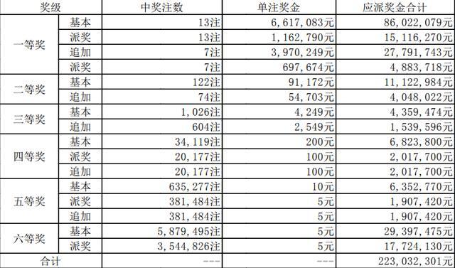 大乐透054期详情:头奖13注661万元 奖池超54亿