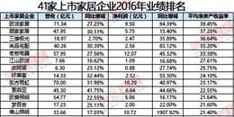 41家上市家居企业2016年业