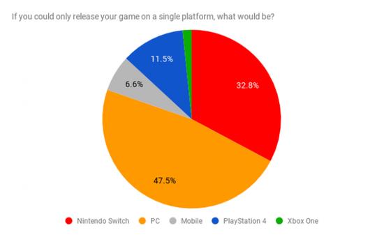 最新调查显示独立游戏开发者最不喜欢Xbox平台