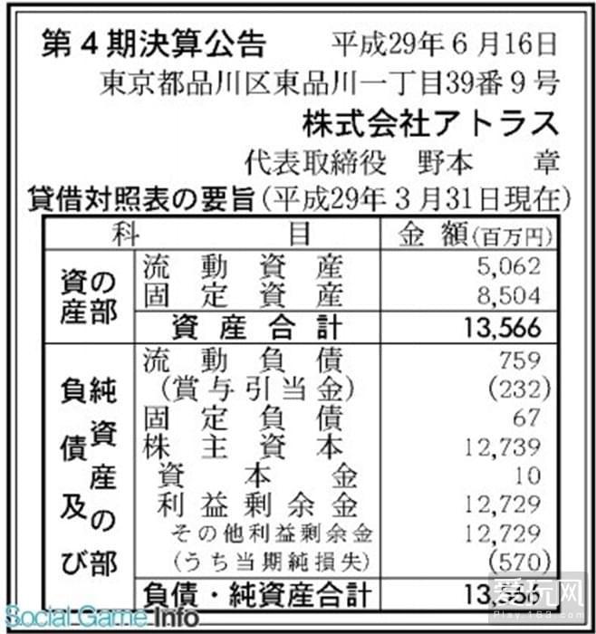 《女神异闻录5》大受欢迎 Atlus却亏损了5.7亿日元