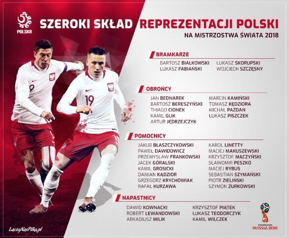 波兰发布世界杯35人初选名单:莱万皮什切克领衔