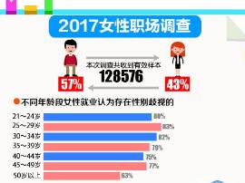 2017女性职场调查:学历越高就业性别歧视越明显