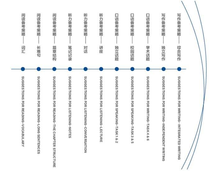 2017年下半年托福备考指导