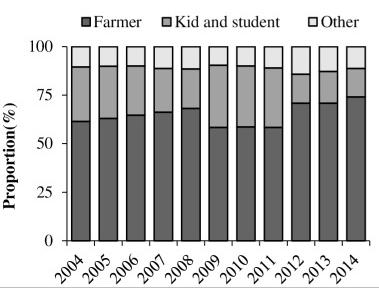 农民(黑)和儿童学生(深灰)是狂犬病最大的受害者,常年占据发病总数的90%左右/PLoS