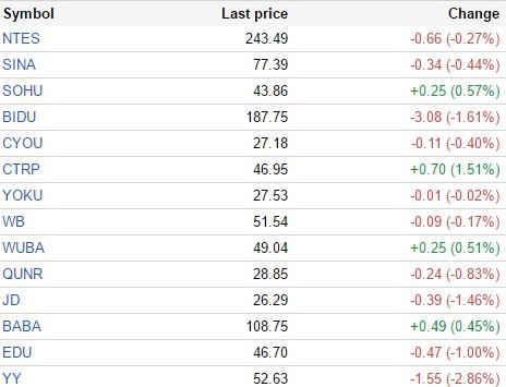 中国概念股周三涨跌互现 蓝汛通信跌超6%