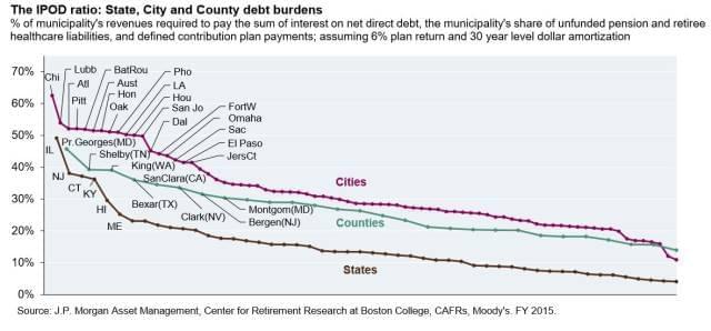 美国多座城市面临破产!很多人可能要寻找另一个家