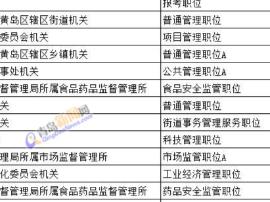 青岛公考报名首日6936人报名 西海岸最热