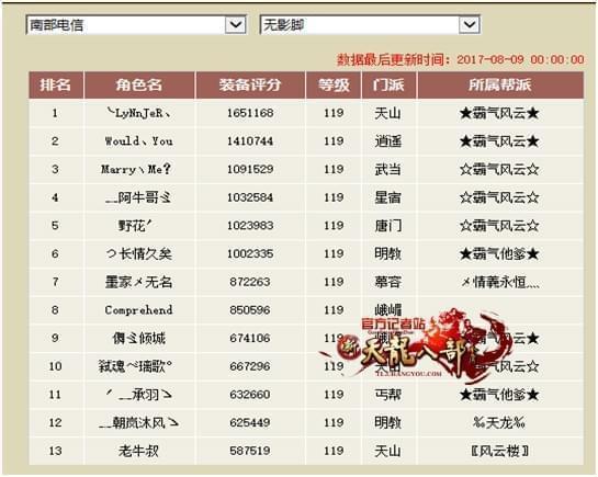 天龙八部全球争霸赛:生死符区预选赛赛况一览