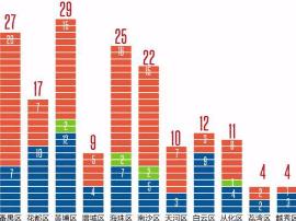 广州各区今年有多少重点项目要开工?黄埔区最多