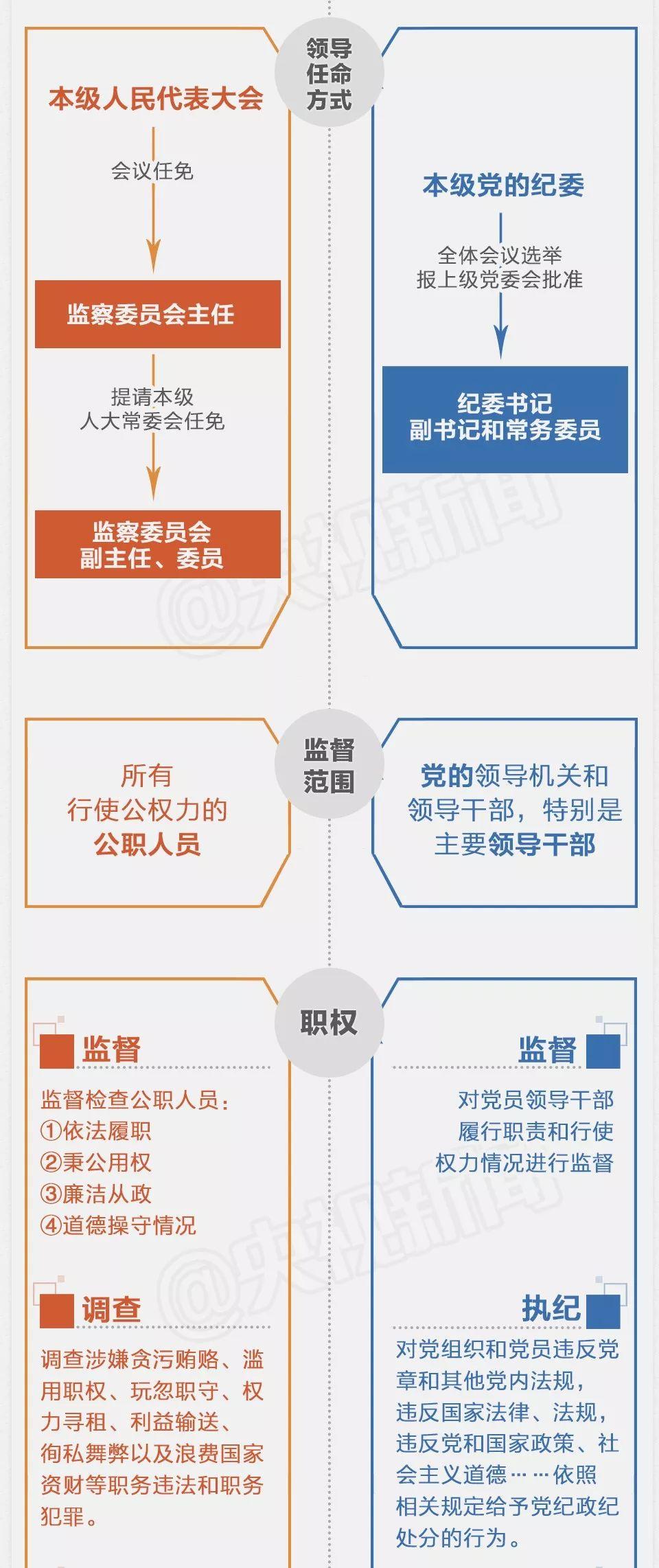 监察委反腐倡廉与纪委有何不同?一张图看懂