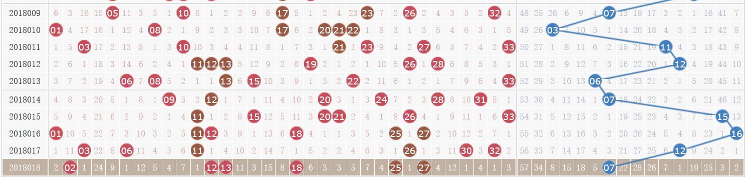 双色球第18019期开奖快讯:红球两组同尾 +蓝球09