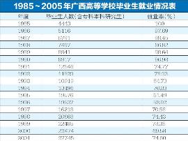 数据看高考变化 去年录取人数比1977年多40多倍