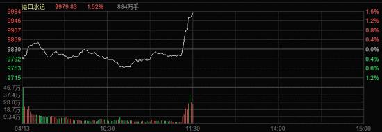 临近午盘港口板块暴力拉升 广州港等3股涨停