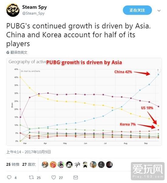 亚洲玩家成主力《绝地求生》活跃玩家中国占42%