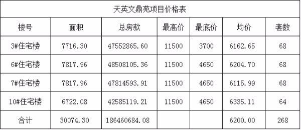天英文鼎苑:备案268套住宅房源 均价6200元/㎡