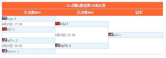 DOTA2:VGJ.T错失冠军 OpTic夺SLi国际邀请赛冠军