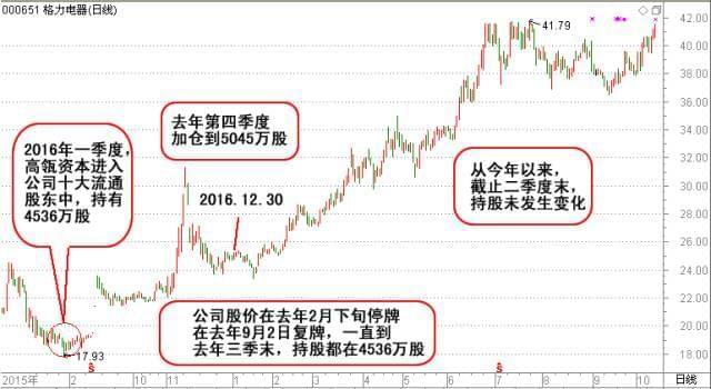曾投资腾讯、京东!高瓴资本张磊究竟有多牛?