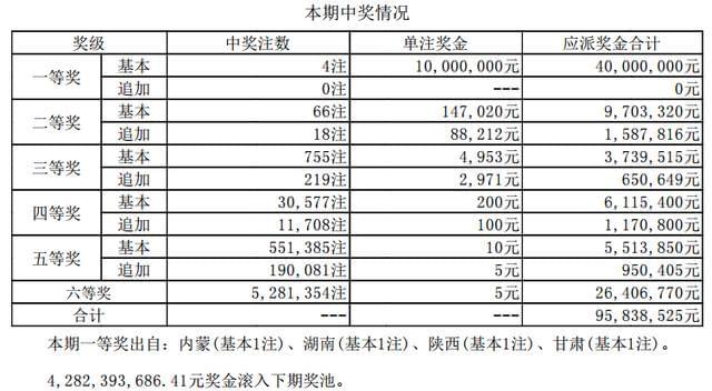 大乐透143期开奖详情:头奖4注1000万落4省 奖池42.82亿元