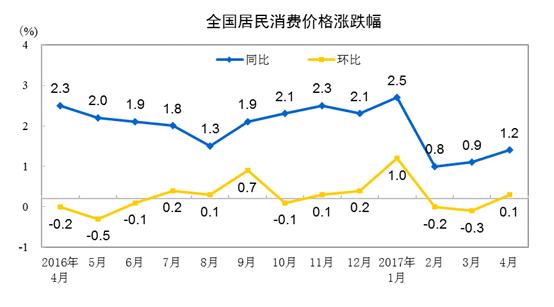 """中国4月CPI同比涨1.2%重回""""1时代"""""""