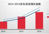 京东发布2017国民阅读报告:中国人越来越多爱读书