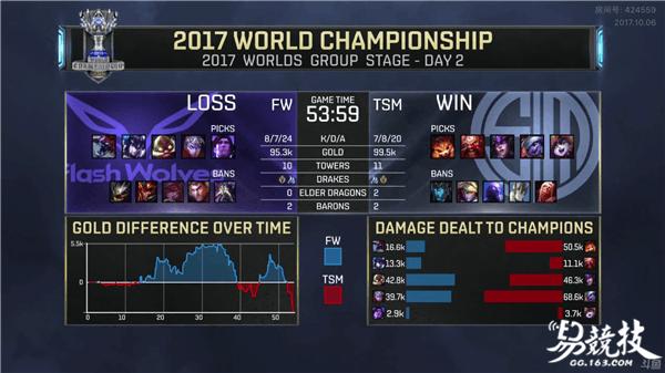 2017LOL全球总决赛北美TSM鏖战54分钟险胜电狼FW