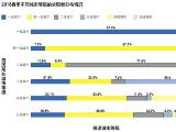 《智联招聘2018春季人才流动报告》